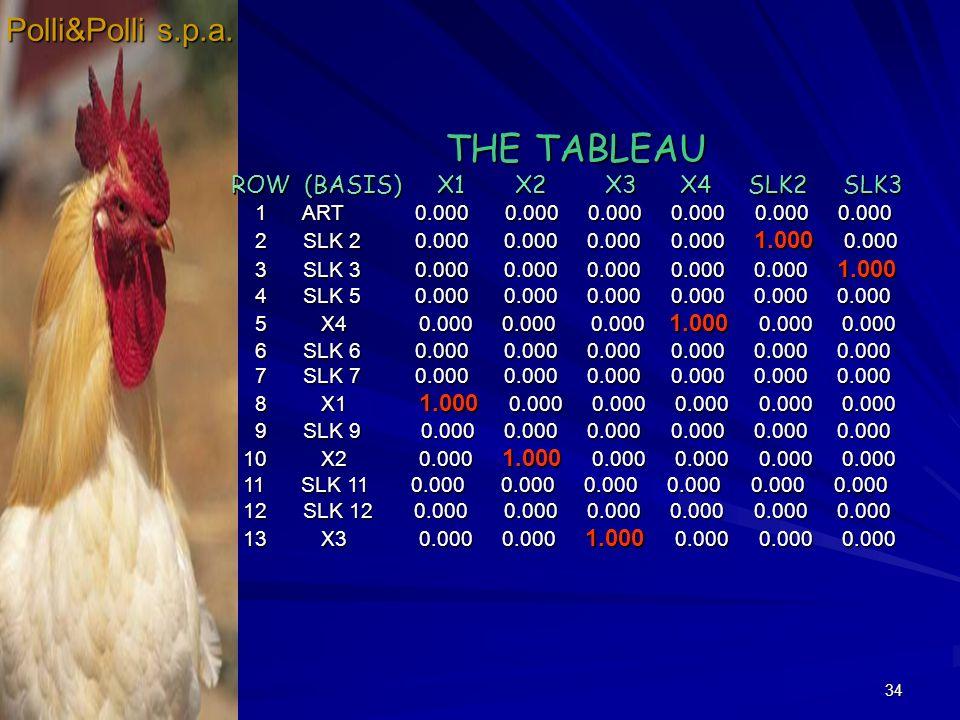 34 Polli&Polli s.p.a. THE TABLEAU THE TABLEAU ROW (BASIS) X1 X2 X3 X4 SLK2 SLK3 ROW (BASIS) X1 X2 X3 X4 SLK2 SLK3 1 ART 0.000 0.000 0.000 0.000 0.000