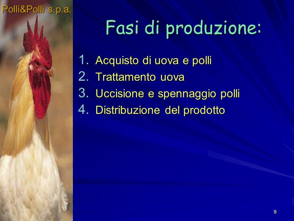 9 Fasi di produzione: 1. Acquisto di uova e polli 2. Trattamento uova 3. Uccisione e spennaggio polli 4. Distribuzione del prodotto Polli&Polli s.p.a.