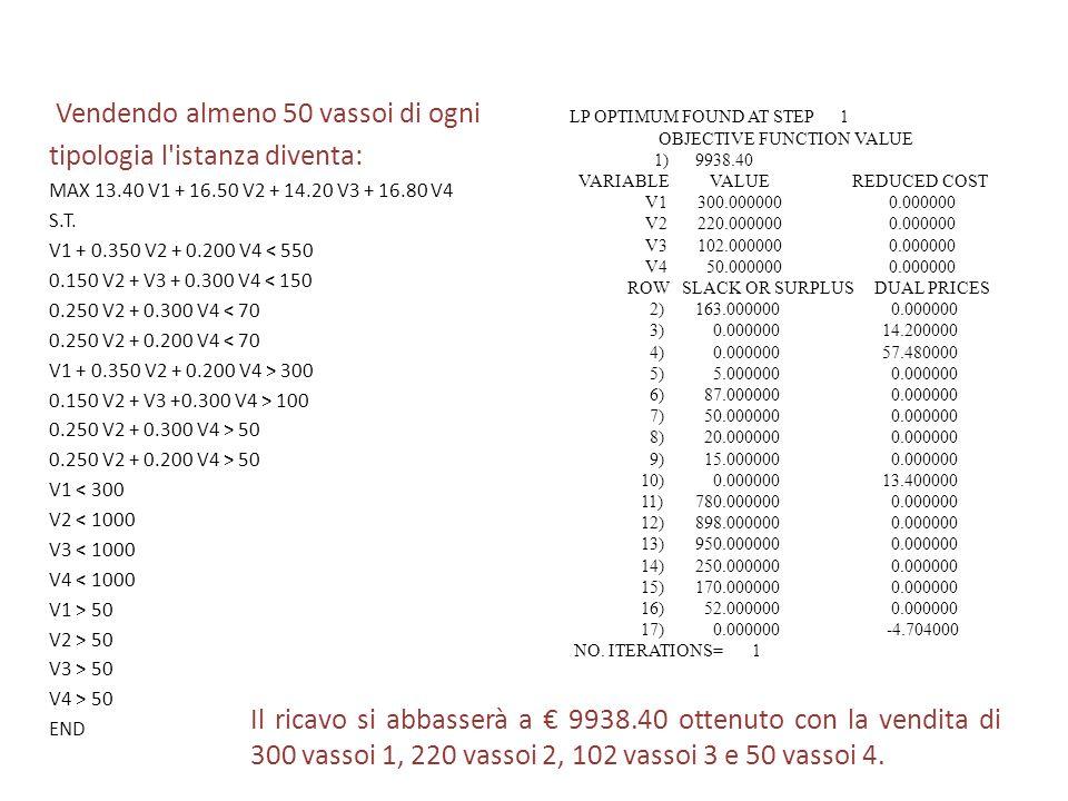 4. ANALISI DEI RISULTATI Si procede alla scrittura dell'istanza su LINDO 6.1 MAX 13.40 V1 + 16.50 V2 + 14.20 V3 + 16.80 V4 S.T. V1 + 0.350 V2 + 0.200