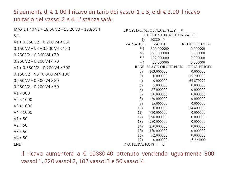 Vendendo almeno 50 vassoi di ogni tipologia l'istanza diventa: MAX 13.40 V1 + 16.50 V2 + 14.20 V3 + 16.80 V4 S.T. V1 + 0.350 V2 + 0.200 V4 < 550 0.150