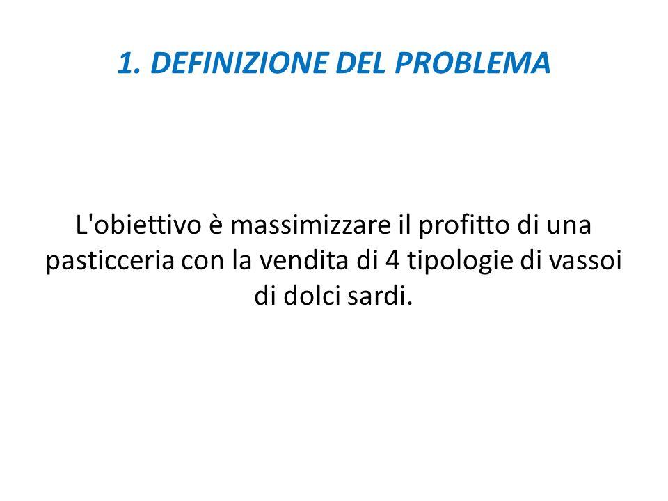 Si è suddiviso il lavoro nelle seguenti fasi: 1.Definizione del problema 2.Costruzione del modello matematico di programmazione lineare (PL) 3.Risoluz