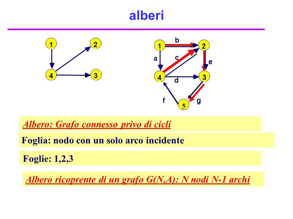 alberi 2 34 1 Albero: Grafo connesso privo di cicli Foglie: 1,2,3 Foglia: nodo con un solo arco incidente Albero ricoprente di un grafo G(N,A): N nodi