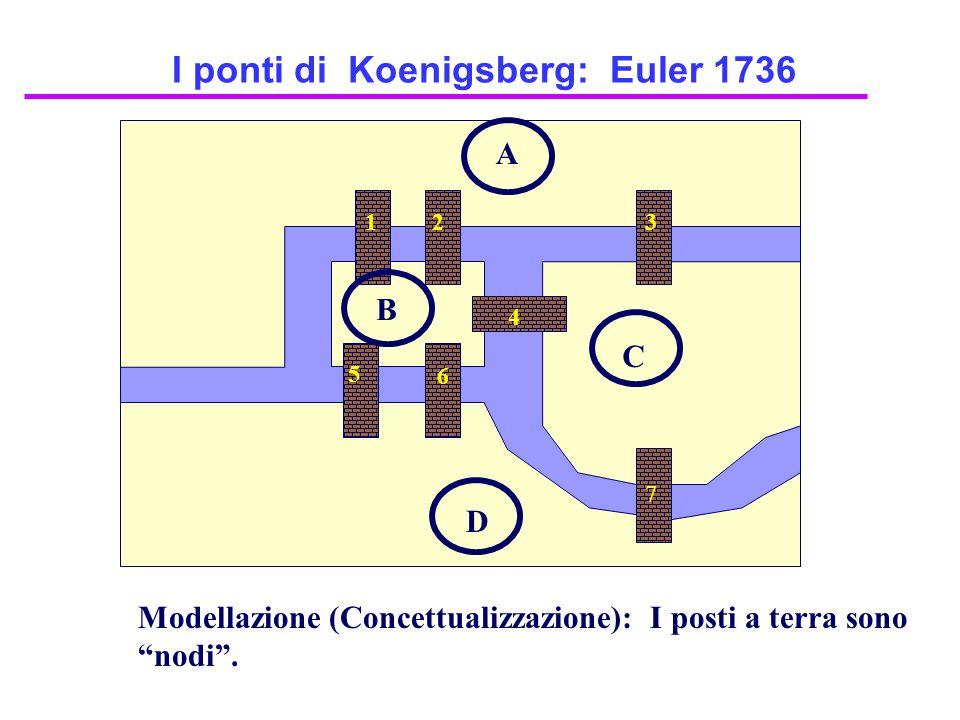 I ponti di Koenigsberg: Euler 1736 A D C B 12 4 3 7 6 5 Modellazione (Concettualizzazione): I posti a terra sono nodi.