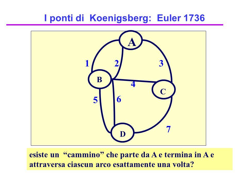 I ponti di Koenigsberg: Euler 1736 12 4 3 7 6 5 esiste un cammino che parte da A e termina in A e attraversa ciascun arco esattamente una volta? A C D