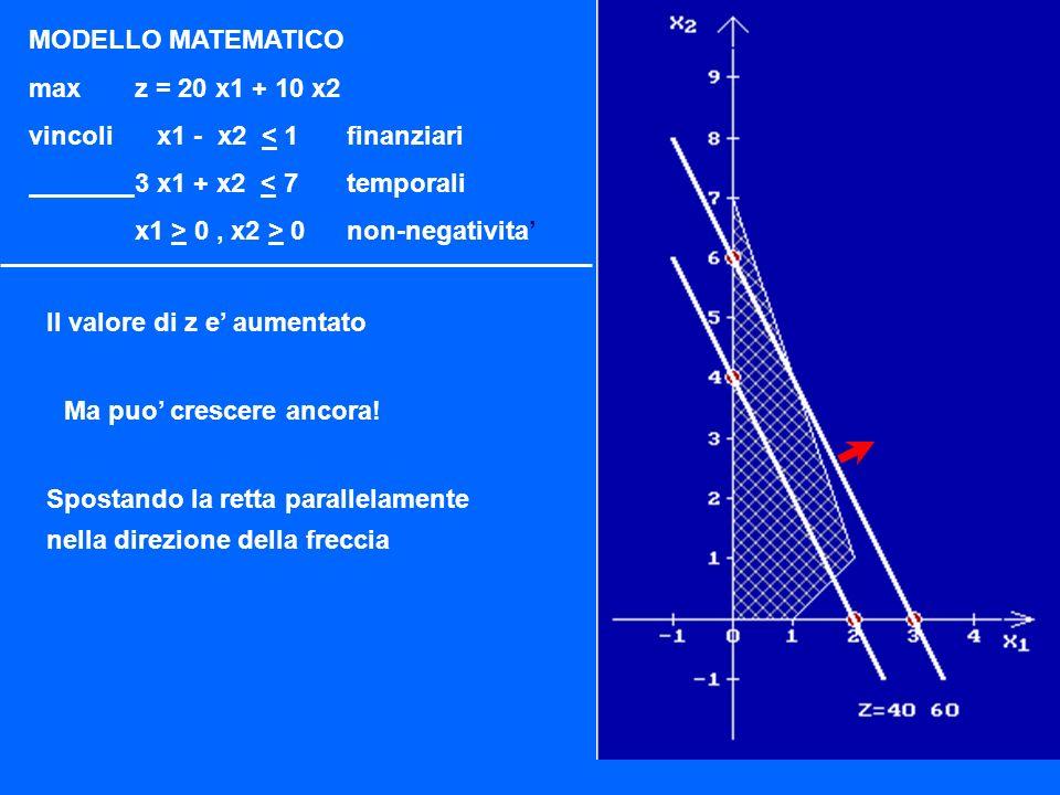 MODELLO MATEMATICO maxz = 20 x1 + 10 x2 vincoli x1 - x2 < 1finanziari 3 x1 + x2 < 7temporali x1 > 0, x2 > 0non-negativita Assegnamo ora a z il valore 60 ovvero z = 20 x1 + 10 x2 = 60 Tracciamo la retta col solito sistema
