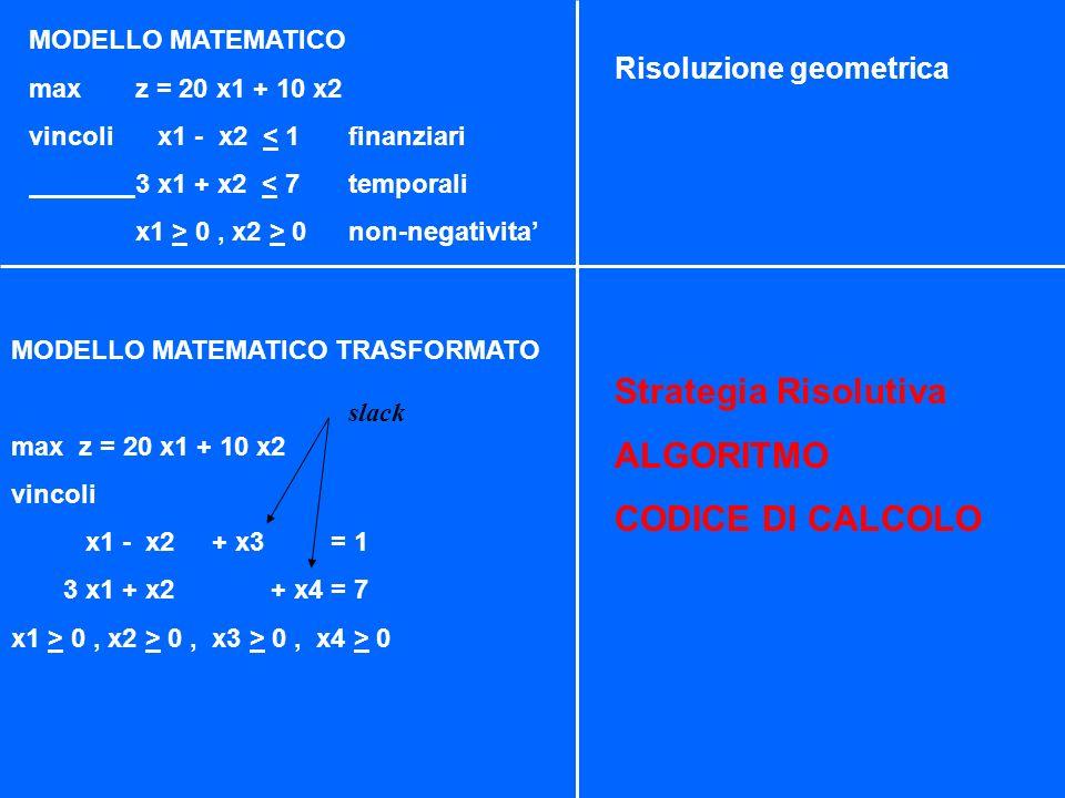 LA STRATEGIA DI GIGI conclusioni soluzione ottima x1 = 0 x2 = 7 F.