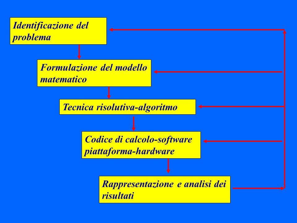Si dimostra che: Metodo del Simplesso George Dantzig 1947 Soluzioni di base ammissibili vertici del poliedro