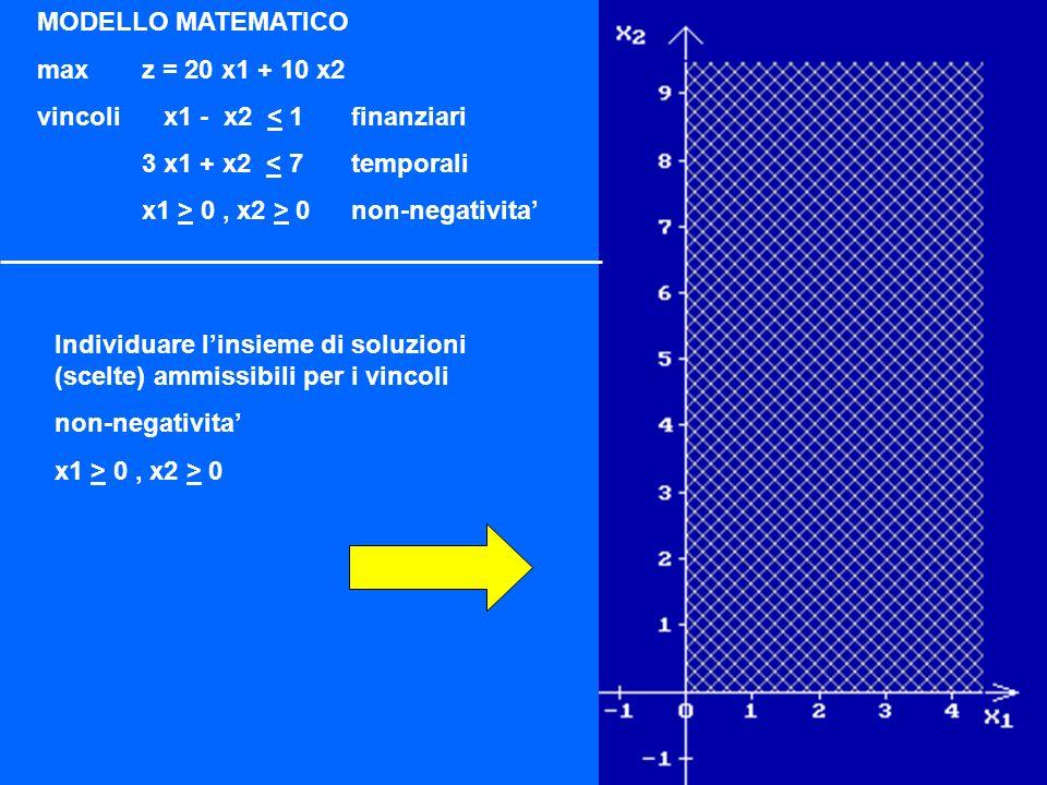 Impegno risorse risorseiniziativa 1 iniziativa2disponibilita risorse euro 1 -11 ore 3 17 guadagno 20 10 Variabili decisionali x 1 : numero di quote della I1 x2 : numero di quote della I2 MODELLO MATEMATICO maxz = 20 x1 + 10 x2 vincoli x1 - x2 < 1vincoli finanziari 3 x1 + x2 < 7vincoli temporali x1 > 0, x2 > 0