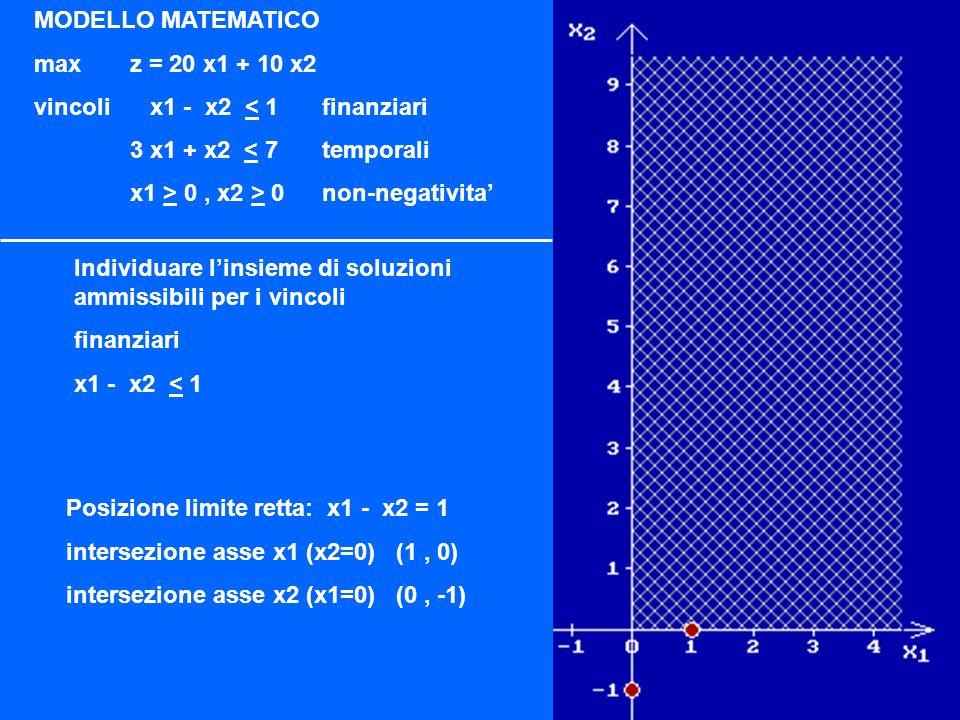 MODELLO MATEMATICO maxz = 20 x1 + 10 x2 vincoli x1 - x2 < 1finanziari 3 x1 + x2 < 7temporali x1 > 0, x2 > 0non-negativita Lobiettivo del problema equivale a spingere la retta della funzione obiettivo il piu possibile nella direzione della freccia purche intersechi la regione ammissibile La posizione obiettivo corrisponde alla retta z = 20 x1 + 10 x2 = 70 ovvero al punto X: ( x1=0, x2=7) X( 0, 7)