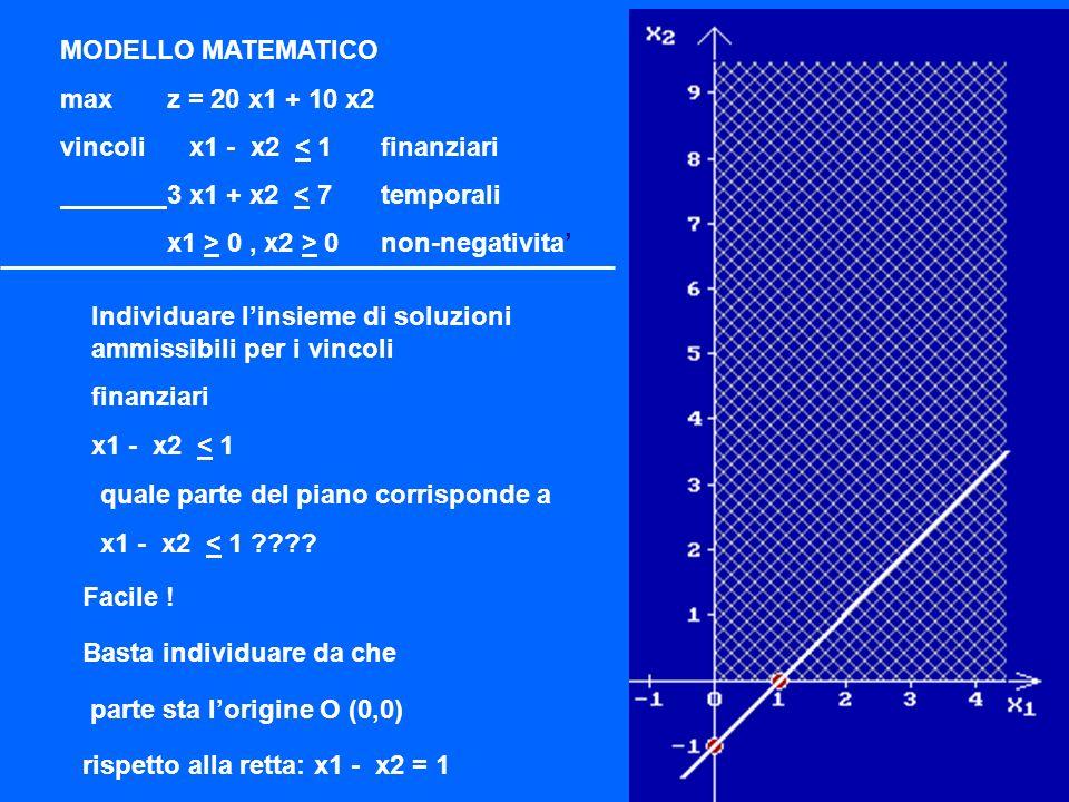 Individuare linsieme di soluzioni ammissibili per i vincoli finanziari x1 - x2 < 1 Posizione limite retta: x1 - x2 = 1 intersezione asse x1 (x2=0) (1, 0) intersezione asse x2 (x1=0) (0, -1) MODELLO MATEMATICO maxz = 20 x1 + 10 x2 vincoli x1 - x2 < 1finanziari 3 x1 + x2 < 7temporali x1 > 0, x2 > 0non-negativita