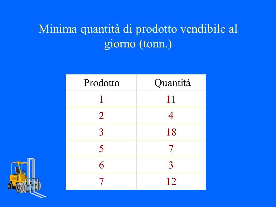 Tabella costi di lavorazione per unità di materia prima: Materie prime I Sett.II Sett.III Sett.IV Sett.