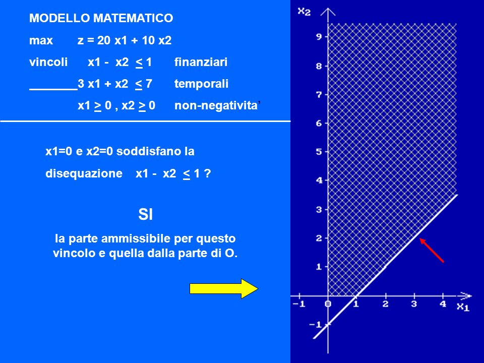 MODELLO MATEMATICO maxz = 20 x1 + 10 x2 vincoli x1 - x2 < 1finanziari 3 x1 + x2 < 7temporali x1 > 0, x2 > 0non-negativita MODELLO MATEMATICO TRASFORMATO max z = 20 x1 + 10 x2 vincoli x1 - x2 + x3= 1 3 x1 + x2 + x4= 7 x1 > 0, x2 > 0, x3 > 0, x4 > 0 Risoluzione geometrica Strategia Risolutiva ALGORITMO CODICE DI CALCOLO slack