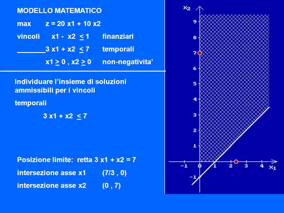 Individuare linsieme di soluzioni ammissibili per i vincoli temporali 3 x1 + x2 < 7 Posizione limite: retta 3 x1 + x2 = 7 intersezione asse x1(7/3, 0) intersezione asse x2(0, 7) MODELLO MATEMATICO maxz = 20 x1 + 10 x2 vincoli x1 - x2 < 1finanziari 3 x1 + x2 < 7temporali x1 > 0, x2 > 0non-negativita
