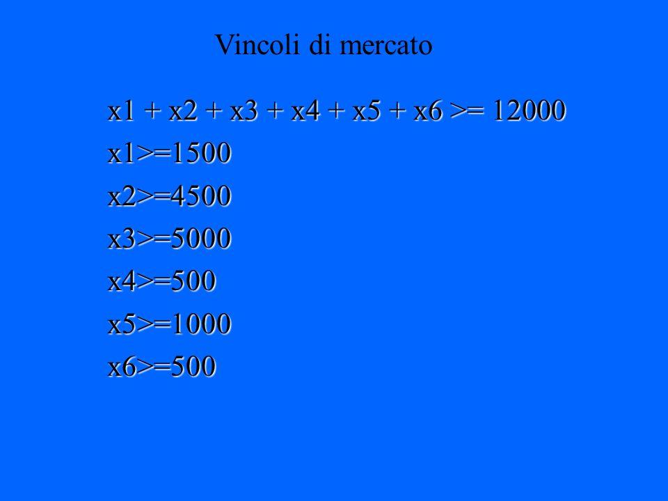 Definizione dei vincoli Vincoli di Produzione 2 x1 + 2 x2 + 2 x3 + 3 x4 + x5 + x6 <= 28800 x1 + x2 + x3 + x4 + x5 + x6 <=20000 x1<=2000 x2<=6000 x3<=6000 x4<=1000 x5<=2000 x6<=1000