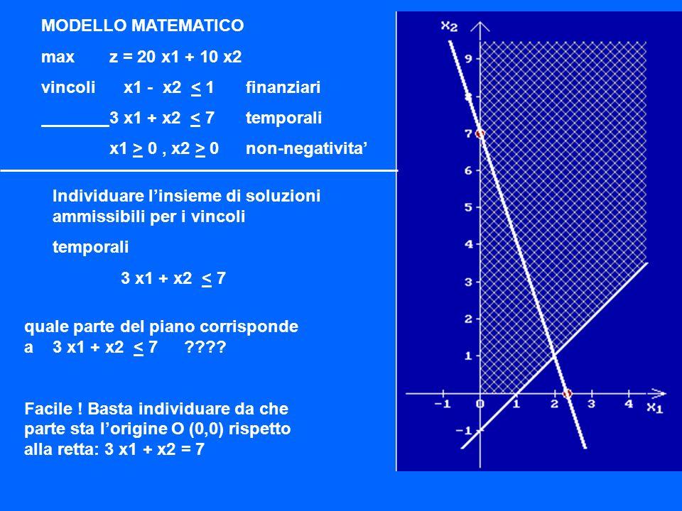 Soluzione Ottima LP OPTIMUM FOUND AT STEP 6 OBJECTIVE FUNCTION VALUE 1) 3492000.