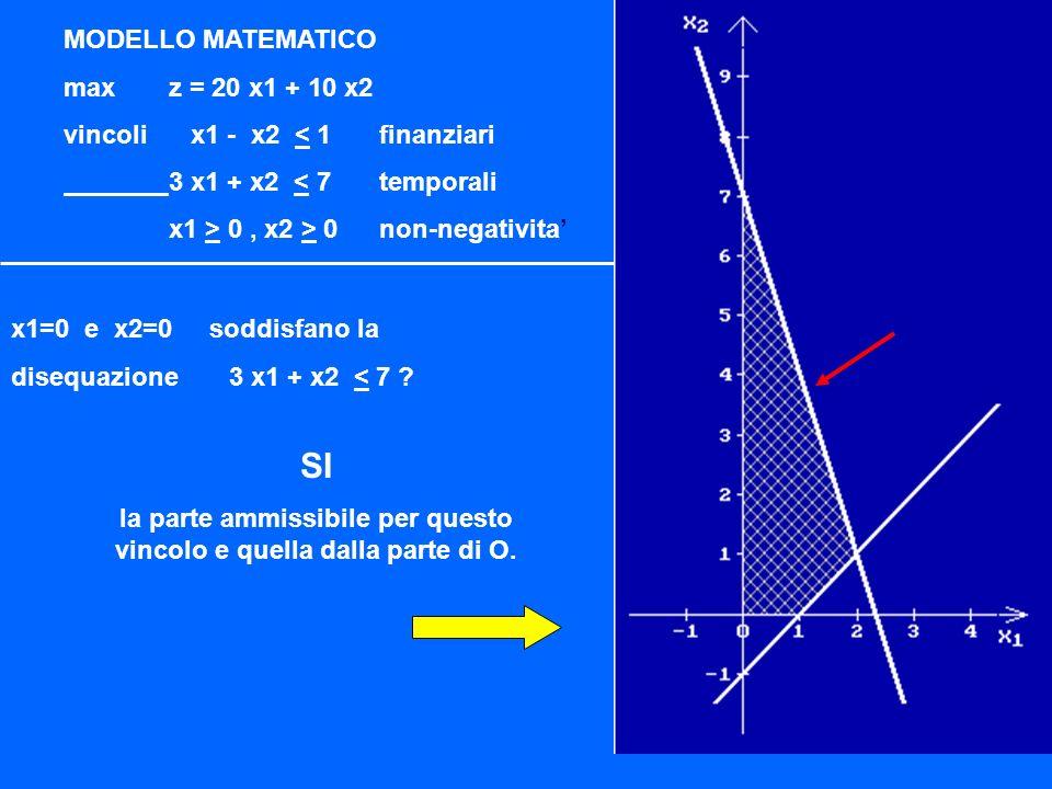 quale parte del piano corrisponde a 3 x1 + x2 < 7 .