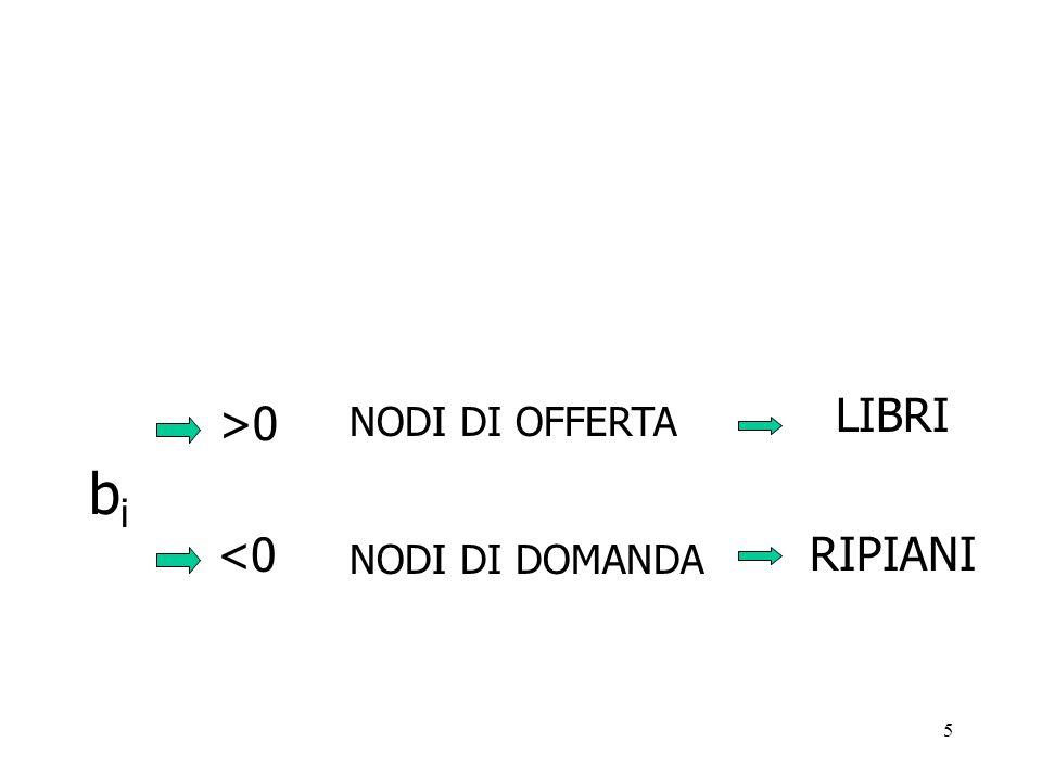 15 BIBLIOTECA VATICANA (domanda uguale allofferta) 2500 LIBRI c=23442 7000 LIBRI c=61322 12000 LIBRI c=106413