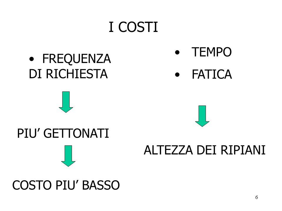 5 bi bi NODI DI OFFERTA >0 <0 NODI DI DOMANDA LIBRI RIPIANI