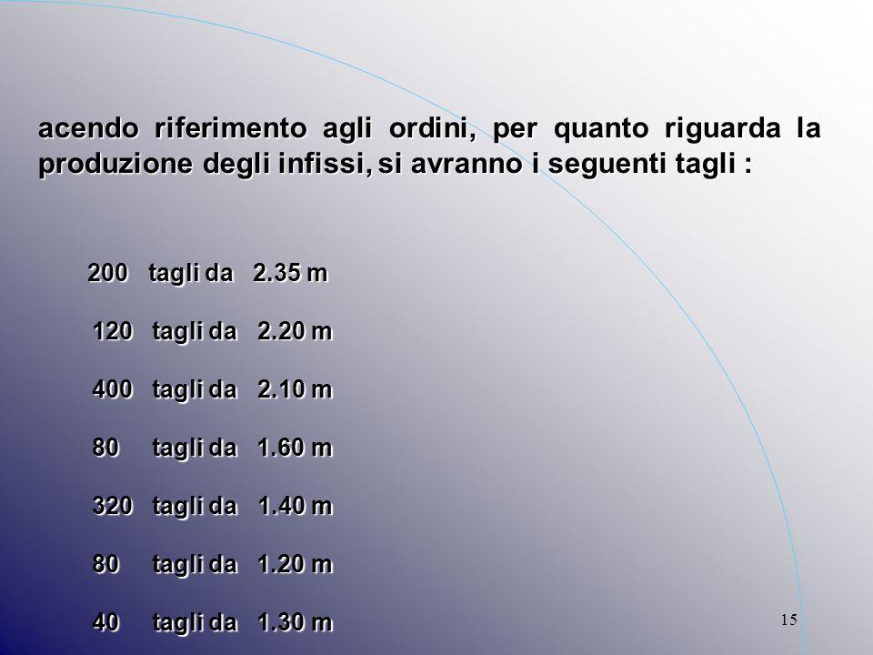 15 F acendo riferimento agli ordini, per quanto riguarda la produzione degli infissi, si avranno i seguenti tagli : - 200 tagli da 2.35 m - 120 tagli