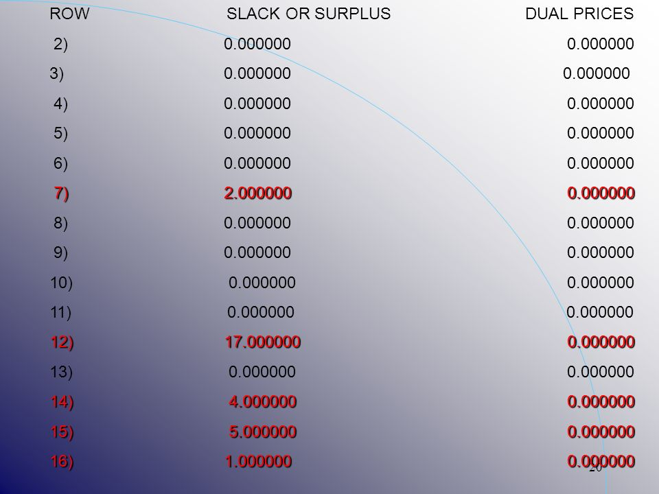 20 ROW SLACK OR SURPLUS DUAL PRICES 2) 0.000000 0.000000 3) 0.000000 0.000000 4) 0.000000 0.000000 5) 0.000000 0.000000 6) 0.000000 0.000000 7) 2.0000