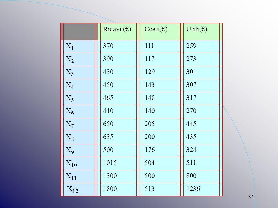 31 Ricavi ()Costi()Utili() X1X1 370111259 X2X2 390117273 X3X3 430129301 X4X4 450143307 X5X5 465148317 X6X6 410140270 X7X7 650205445 X8X8 635200435 X9X