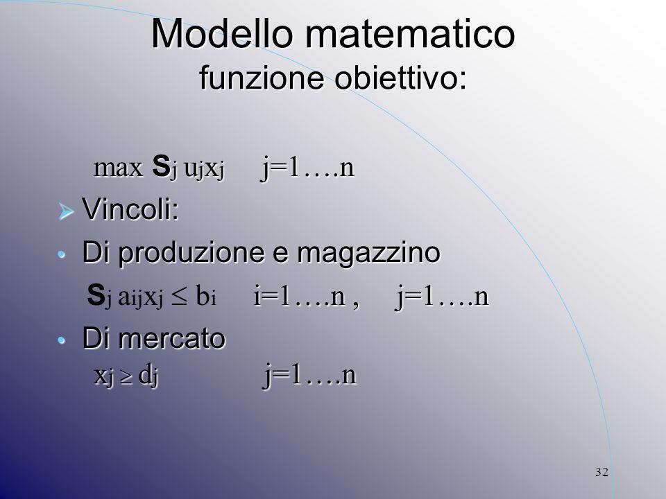 32 Modello matematico funzione obiettivo: max S j u j x j j=1….n max S j u j x j j=1….n Vincoli: Vincoli: Di produzione e magazzino Di produzione e ma