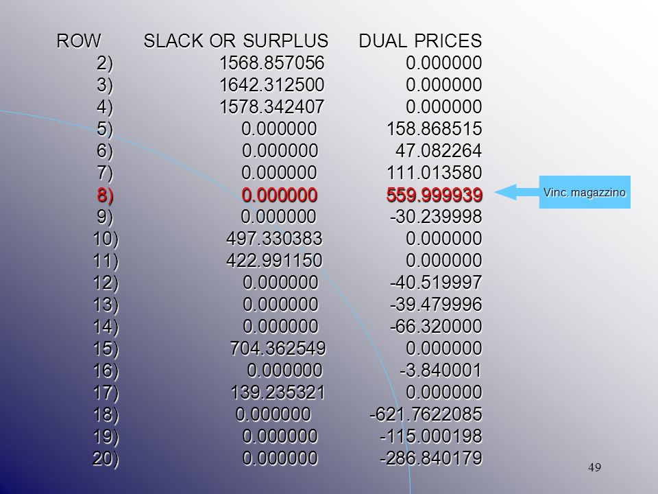 49 ROW SLACK OR SURPLUS DUAL PRICES 2) 1568.857056 0.000000 3) 1642.312500 0.000000 4) 1578.342407 0.000000 5) 0.000000 158.868515 6) 0.000000 47.0822