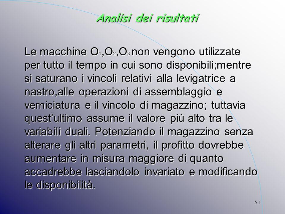 51 Le macchine O 1,O 2,O 3 non vengono utilizzate per tutto il tempo in cui sono disponibili;mentre si saturano i vincoli relativi alla levigatrice a