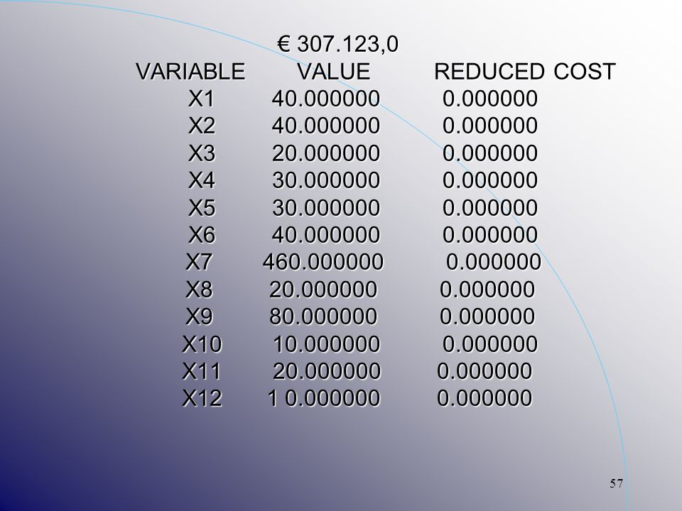 57 307.123,0 VARIABLE VALUE REDUCED COST X1 40.000000 0.000000 X2 40.000000 0.000000 X3 20.000000 0.000000 X4 30.000000 0.000000 X5 30.000000 0.000000