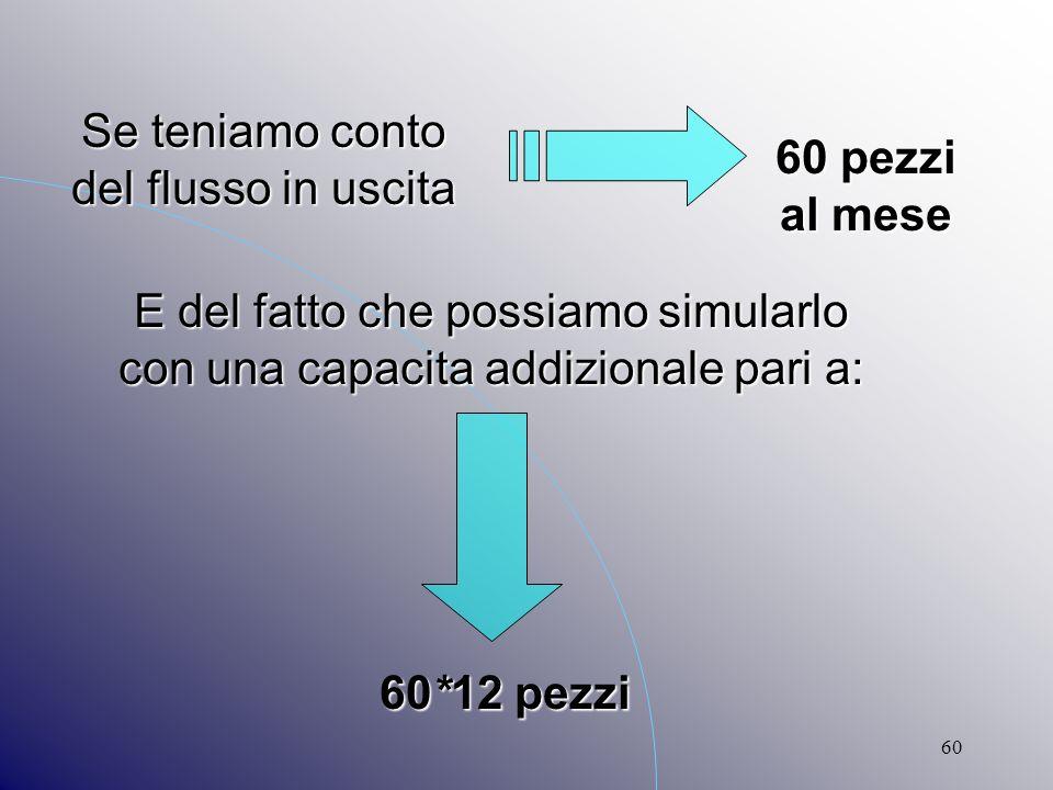 60 Se teniamo conto del flusso in uscita E del fatto che possiamo simularlo con una capacita addizionale pari a: 60 pezzi al mese 60*12 pezzi