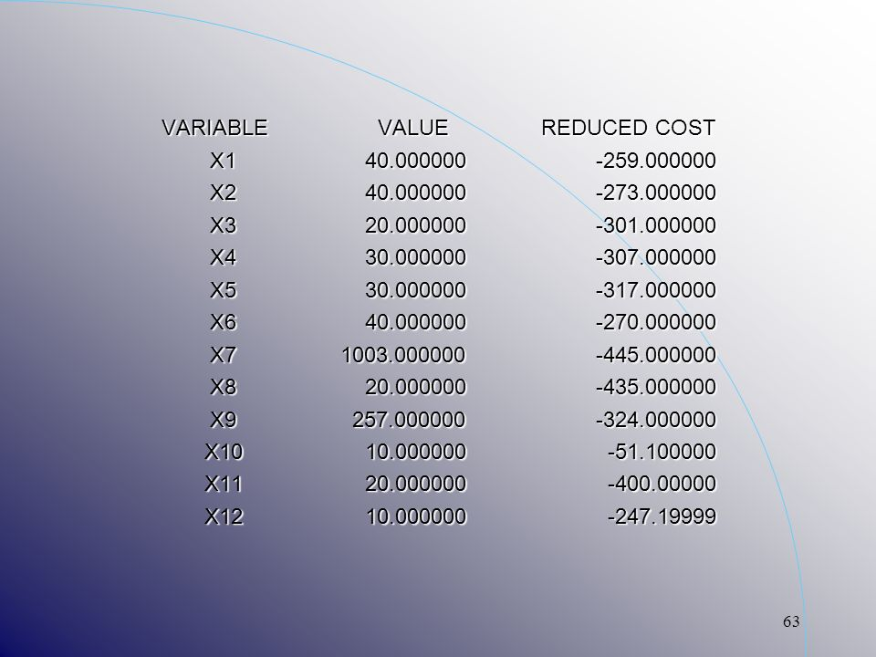 63 VARIABLE VALUE REDUCED COST X1 40.000000 -259.000000 X1 40.000000 -259.000000 X2 40.000000 -273.000000 X2 40.000000 -273.000000 X3 20.000000 -301.0