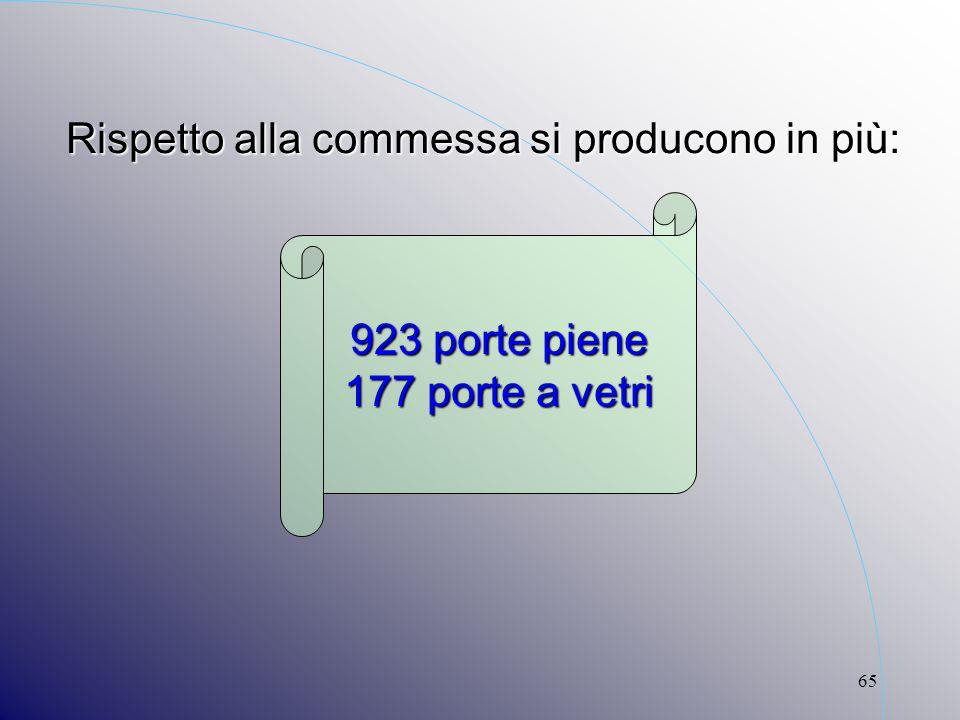 65 923 porte piene 177 porte a vetri Rispetto alla commessa si producono in più: