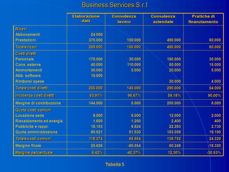 Business Services S.r.l Margine percentuale Margine finale Totale costi comuni Quota costi comuni Locazione sede Riscaldamento ed energia Pubblicità e rappr.