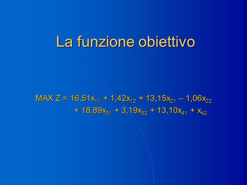 La funzione obiettivo MAX Z = 16,51x 11 + 1,42x 12 + 13,15x 21 – 1,06x 22 + 18,89x 31 + 3,19x 32 + 13,10x 41 + x 42 + 18,89x 31 + 3,19x 32 + 13,10x 41 + x 42