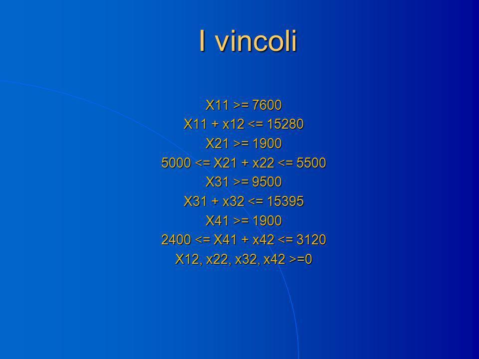 I vincoli X11 >= 7600 X11 + x12 <= 15280 X21 >= 1900 5000 <= X21 + x22 <= 5500 X31 >= 9500 X31 + x32 <= 15395 X41 >= 1900 2400 <= X41 + x42 <= 3120 X12, x22, x32, x42 >=0