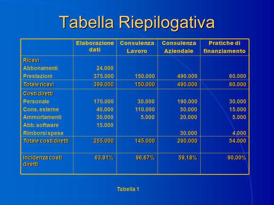 Tabella Riepilogativa 90,00%59,18%96,67%63,91% Incidenza costi diretti 54.000290.000145.000255.000 Totale costi diretti 30.000 15.000 5.000 4.000 190.000 50.000 20.000 30.000 110.000 5.000 170.000 40.000 30.000 15.000 Costi diretti Personale Cons.