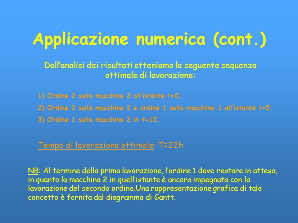 Applicazione numerica (cont.) Dallanalisi dei risultati otteniamo la seguente sequenza ottimale di lavorazione: 1) Ordine 2 sulla macchina 2 allistant
