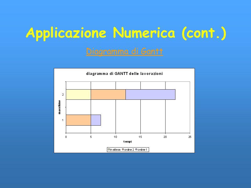 Applicazione Numerica (cont.) Diagramma di Gantt