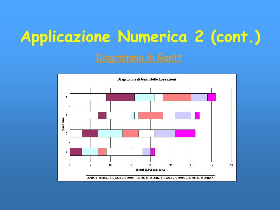 Applicazione Numerica 2 (cont.) Diagramma di Gantt