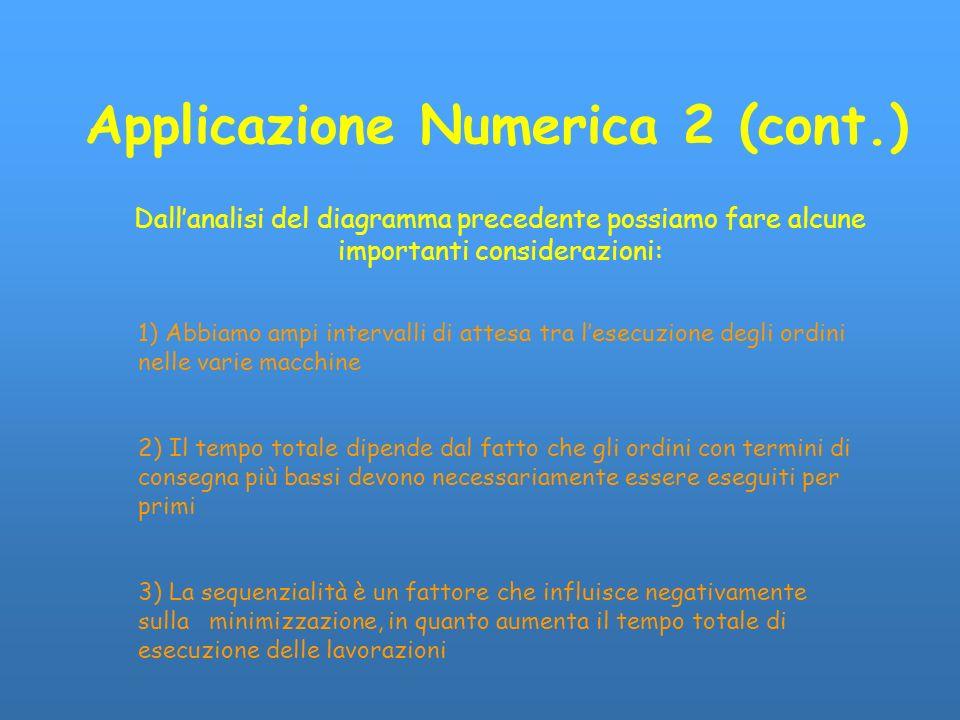 Applicazione Numerica 2 (cont.) Dallanalisi del diagramma precedente possiamo fare alcune importanti considerazioni: 1) Abbiamo ampi intervalli di att