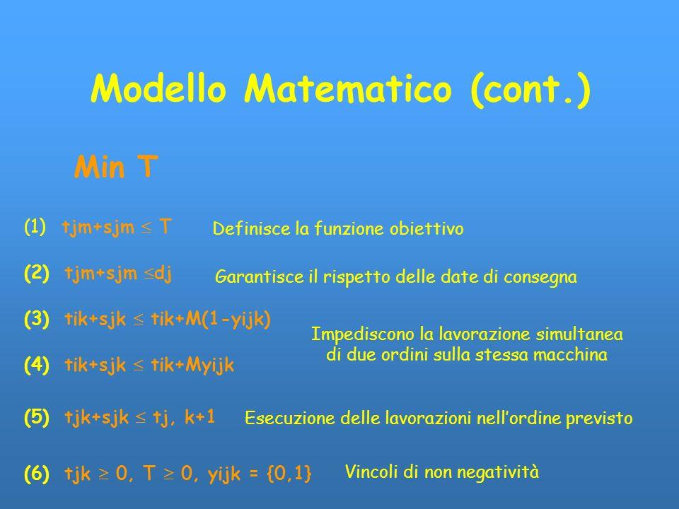 Modello Matematico (cont.) ( 1) tjm+sjm T (2) tjm+sjm dj (3) tik+sjk tik+M(1-yijk) (4) tik+sjk tik+Myijk (5) tjk+sjk tj, k+1 (6) tjk 0, T 0, yijk = {0