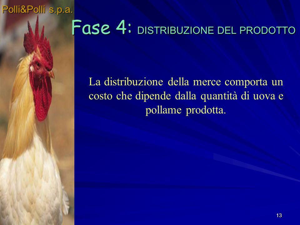13 Fase 4: DISTRIBUZIONE DEL PRODOTTO La distribuzione della merce comporta un costo che dipende dalla quantità di uova e pollame prodotta.