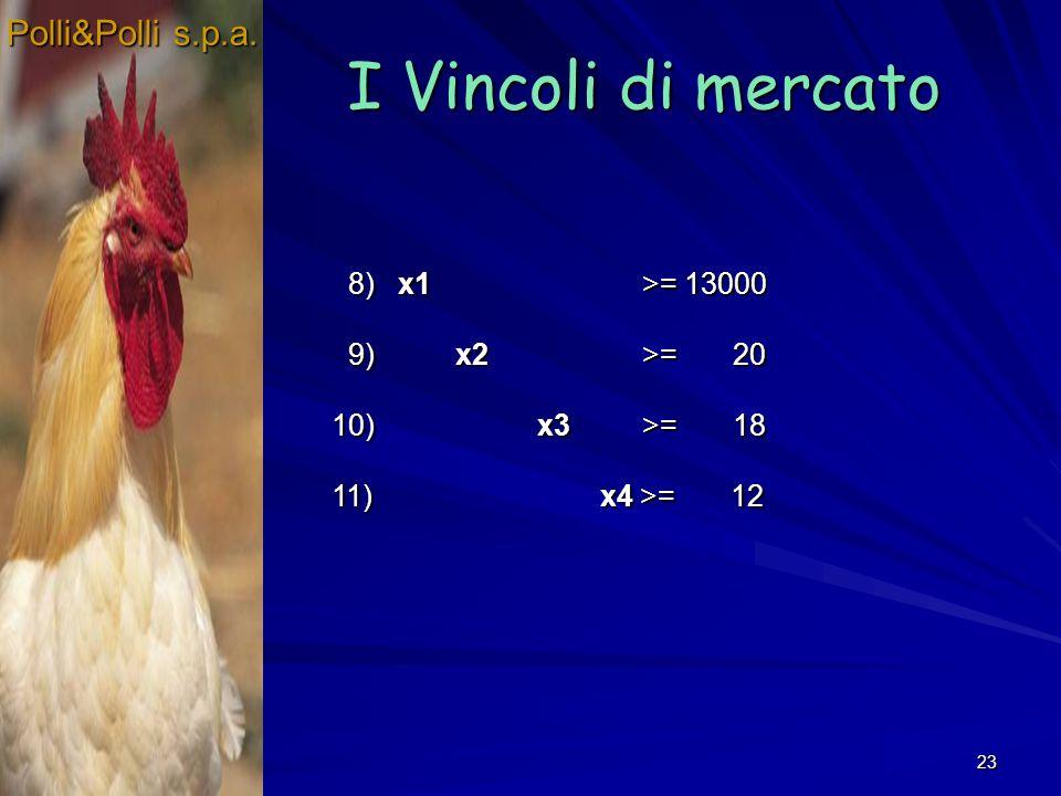 23 I Vincoli di mercato Polli&Polli s.p.a. 8) x1 >= 13000 8) x1 >= 13000 9) x2 >= 20 9) x2 >= 20 10) x3 >= 18 11) x4 >= 12