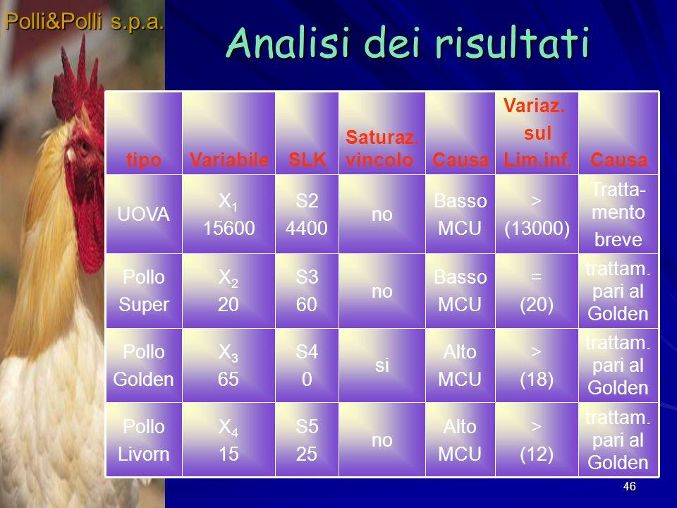 46 Analisi dei risultati Polli&Polli s.p.a. trattam. pari al Golden > (12) Alto MCU no S5 25 X 4 15 Pollo Livorn trattam. pari al Golden > (18) Alto M