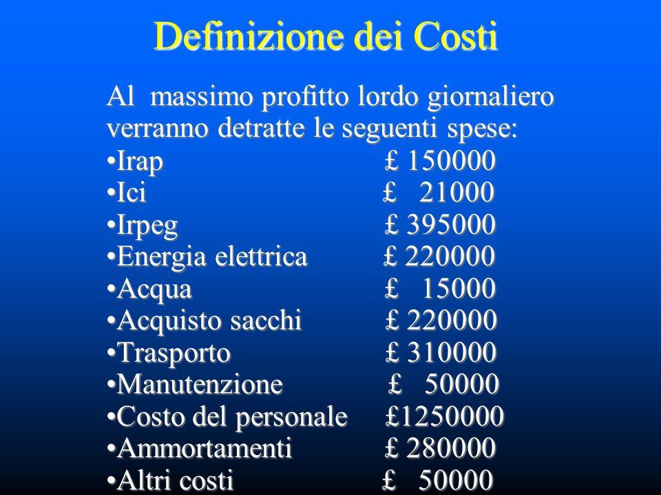Definizione dei Costi Al massimo profitto lordo giornaliero verranno detratte le seguenti spese: Irap £ 150000 Ici £ 21000 Irpeg £ 395000 Energia elet