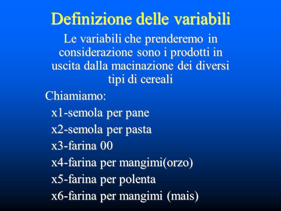 Definizione delle variabili Le variabili che prenderemo in considerazione sono i prodotti in uscita dalla macinazione dei diversi tipi di cereali Chiamiamo: x1-semola per pane x1-semola per pane x2-semola per pasta x2-semola per pasta x3-farina 00 x3-farina 00 x4-farina per mangimi(orzo) x4-farina per mangimi(orzo) x5-farina per polenta x5-farina per polenta x6-farina per mangimi (mais) x6-farina per mangimi (mais)