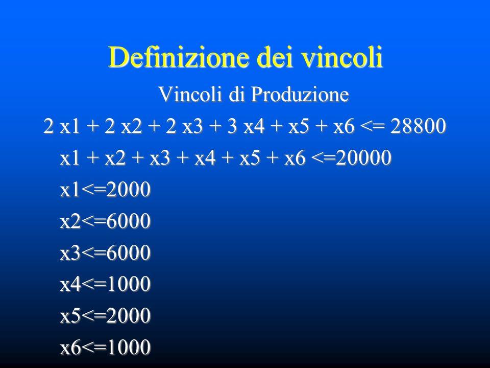 Definizione dei vincoli Vincoli di Produzione 2 x1 + 2 x2 + 2 x3 + 3 x4 + x5 + x6 <= 28800 2 x1 + 2 x2 + 2 x3 + 3 x4 + x5 + x6 <= 28800 x1 + x2 + x3 + x4 + x5 + x6 <=20000 x1 + x2 + x3 + x4 + x5 + x6 <=20000 x1<=2000 x1<=2000 x2<=6000 x2<=6000 x3<=6000 x3<=6000 x4<=1000 x4<=1000 x5<=2000 x5<=2000 x6<=1000 x6<=1000