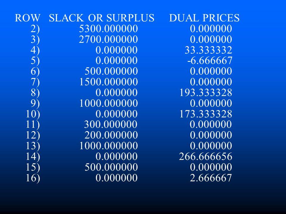 ROW SLACK OR SURPLUS DUAL PRICES 2) 5300.000000 0.000000 3) 2700.000000 0.000000 4) 0.000000 33.333332 5) 0.000000 -6.666667 6) 500.000000 0.000000 7)