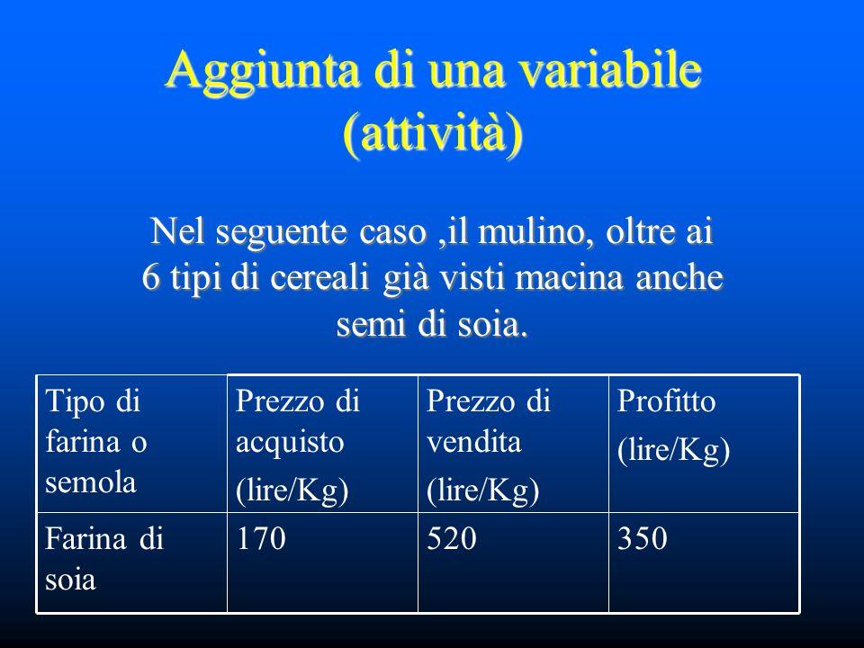 Aggiunta di una variabile (attività) Nel seguente caso,il mulino, oltre ai 6 tipi di cereali già visti macina anche semi di soia. 350520170Farina di s