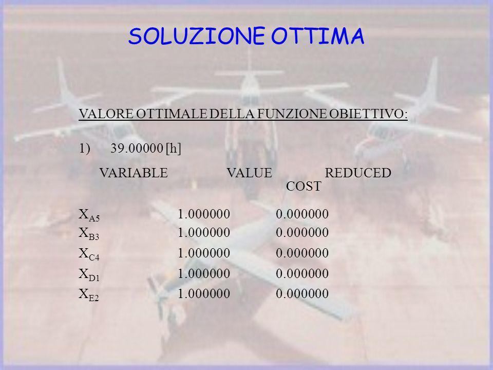 VALORE OTTIMALE DELLA FUNZIONE OBIETTIVO: 1) 39.00000 [h] VARIABLE VALUE REDUCED COST X A5 1.0000000.000000 X B3 1.000000 0.000000 X C4 1.000000 0.000000 X D1 1.000000 0.000000 X E2 1.000000 0.000000 SOLUZIONE OTTIMA